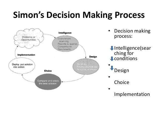 essay on decision support system