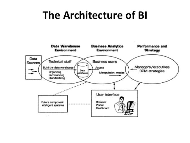 support systems and business intelligence essay Business intelligence (bi) leverages software and services to transform  ohio,  school system and its success using bi tools to examine numerous  [the  vendors] on the business-user side and not it-supported, which didn't.