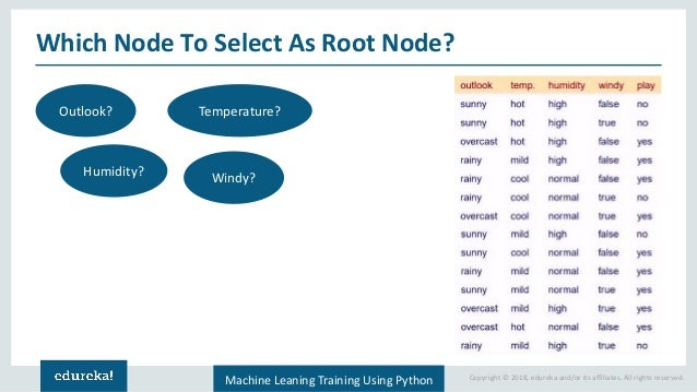 Decision Tree Algorithm | Decision Tree in Python | Machine Learning …