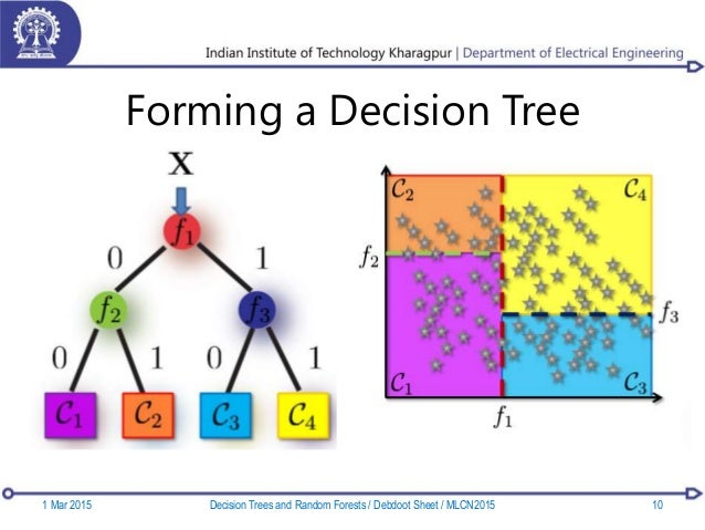 Forming a Decision Tree 1 Mar 2015 10Decision Trees and Random Forests / Debdoot Sheet / MLCN2015