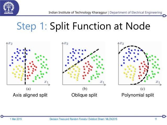 Step 1: Split Function at Node Axis aligned split Oblique split Polynomial split 1 Mar 2015 11Decision Trees and Random Fo...