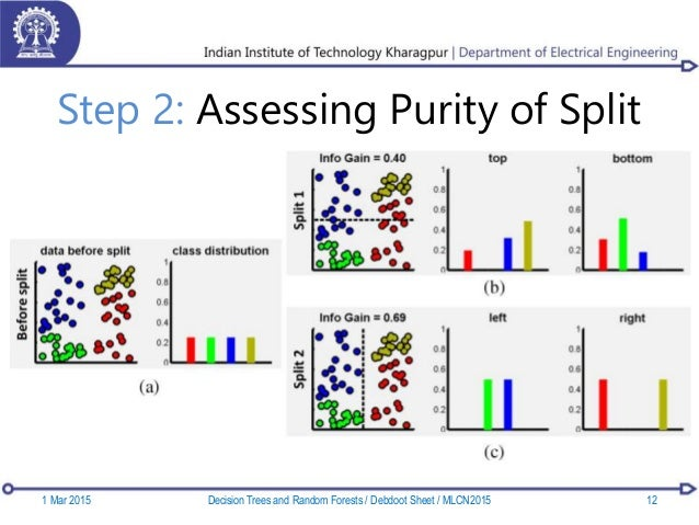Step 2: Assessing Purity of Split 1 Mar 2015 12Decision Trees and Random Forests / Debdoot Sheet / MLCN2015