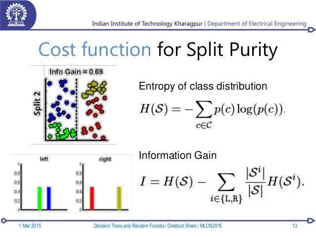 Cost function for Split Purity Entropy of class distribution Information Gain 1 Mar 2015 13Decision Trees and Random Fores...