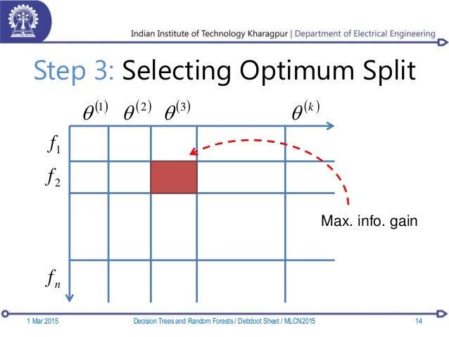 Step 3: Selecting Optimum Split  1   2   3   k  1f 2f nf Max. info. gain 1 Mar 2015 14Decision Trees and Rando...