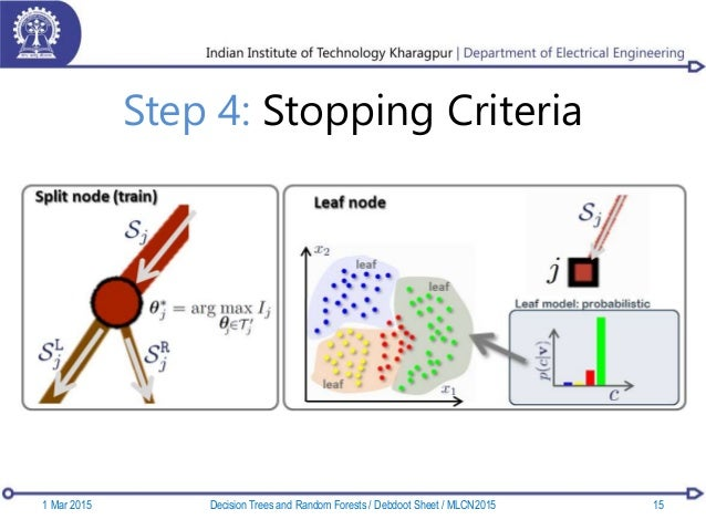 Step 4: Stopping Criteria 1 Mar 2015 15Decision Trees and Random Forests / Debdoot Sheet / MLCN2015