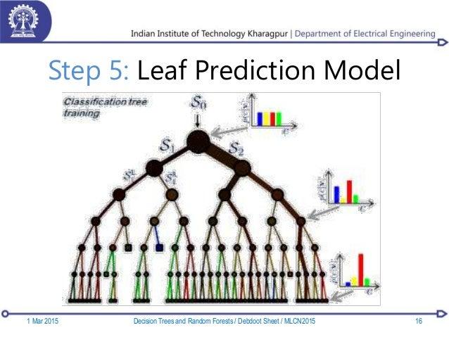 Step 5: Leaf Prediction Model 1 Mar 2015 16Decision Trees and Random Forests / Debdoot Sheet / MLCN2015
