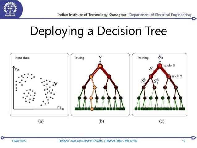 Deploying a Decision Tree 1 Mar 2015 17Decision Trees and Random Forests / Debdoot Sheet / MLCN2015