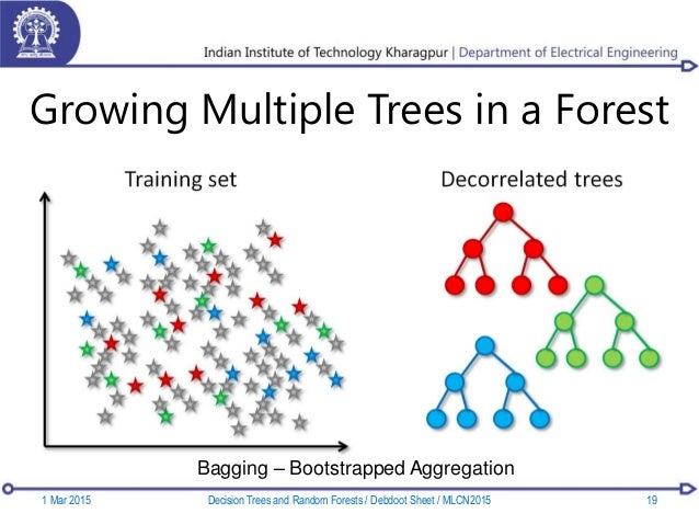 Growing Multiple Trees in a Forest Bagging – Bootstrapped Aggregation 1 Mar 2015 19Decision Trees and Random Forests / Deb...