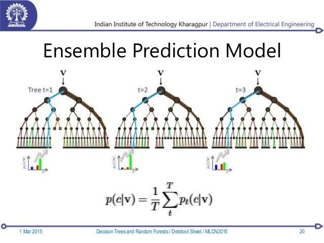 Ensemble Prediction Model 1 Mar 2015 20Decision Trees and Random Forests / Debdoot Sheet / MLCN2015