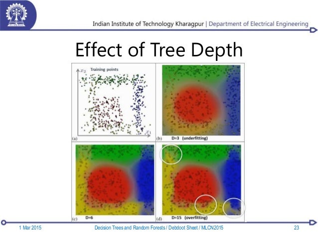 Effect of Tree Depth 1 Mar 2015 23Decision Trees and Random Forests / Debdoot Sheet / MLCN2015