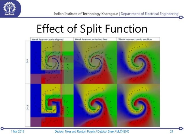Effect of Split Function 1 Mar 2015 24Decision Trees and Random Forests / Debdoot Sheet / MLCN2015