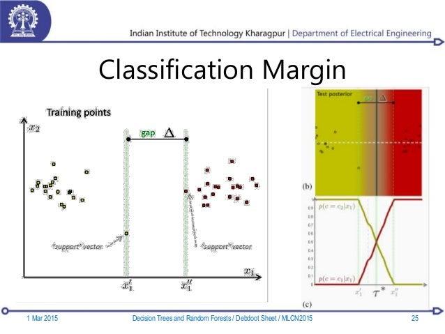Classification Margin 1 Mar 2015 25Decision Trees and Random Forests / Debdoot Sheet / MLCN2015