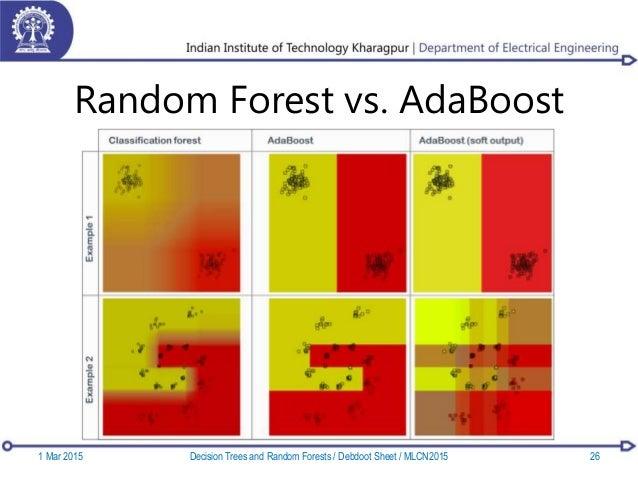 Random Forest vs. AdaBoost 1 Mar 2015 26Decision Trees and Random Forests / Debdoot Sheet / MLCN2015