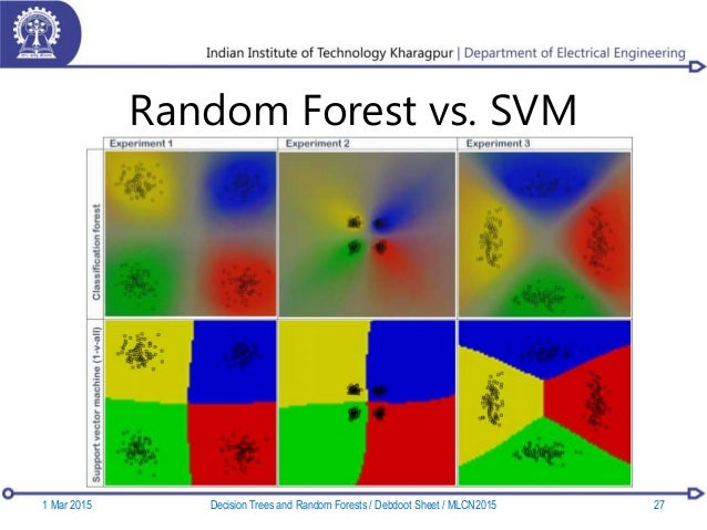 Random Forest vs. SVM 1 Mar 2015 27Decision Trees and Random Forests / Debdoot Sheet / MLCN2015