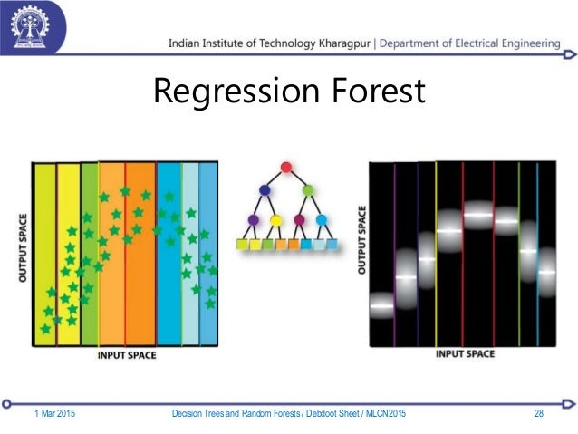 Regression Forest 1 Mar 2015 28Decision Trees and Random Forests / Debdoot Sheet / MLCN2015