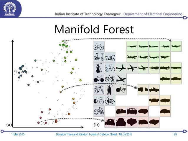 Manifold Forest 1 Mar 2015 29Decision Trees and Random Forests / Debdoot Sheet / MLCN2015