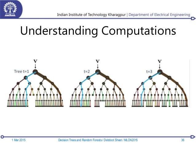 Understanding Computations 1 Mar 2015 36Decision Trees and Random Forests / Debdoot Sheet / MLCN2015