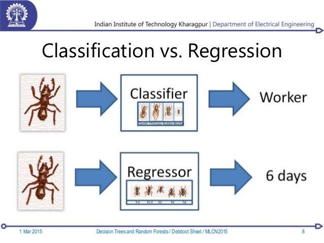 Classification vs. Regression 1 Mar 2015 8Decision Trees and Random Forests / Debdoot Sheet / MLCN2015