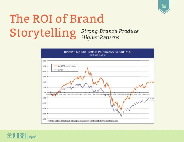 28 Strong Brands Produce Higher Returns The ROI of Brand Storytelling