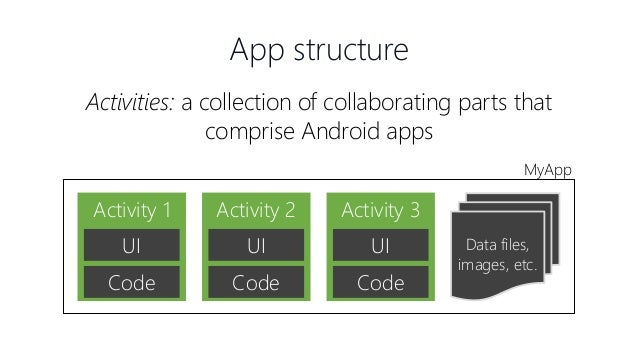 Building Your First Android App with Xamarin
