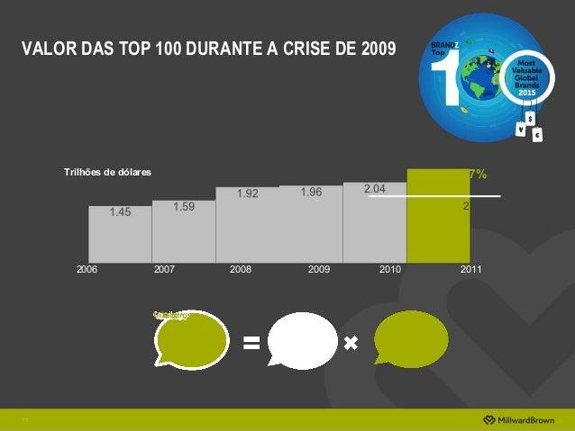 VALOR DAS TOP 100 DURANTE A CRISE DE 2009 11 +17% 201120102009200820072006 Trilhões de dólares 2.39