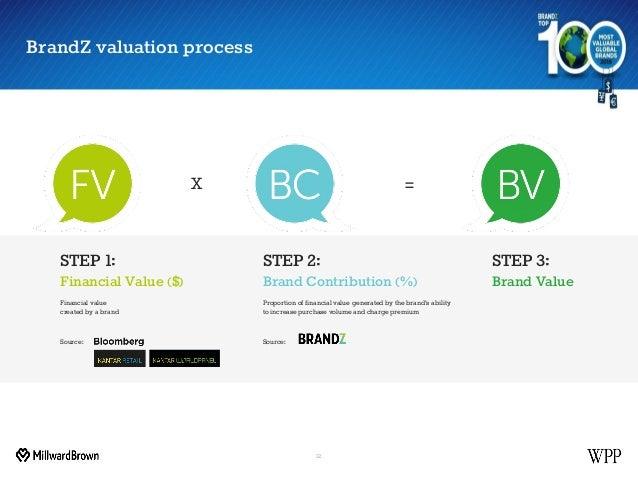 BrandZ valuation process 12 X = STEP 3: Brand Value Source: STEP 2: Brand Contribution (%) Proportion of financial value g...