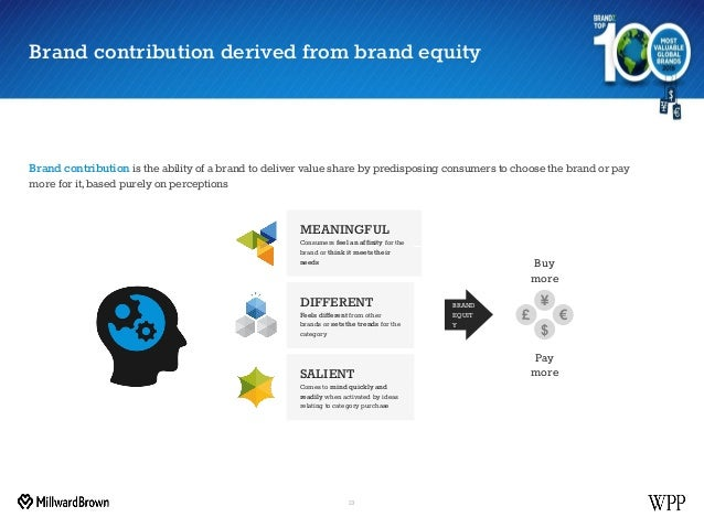 Brand contribution derived from brand equity 13 MEANINGFUL Consumers feel an affinity for the brand or think it meets thei...