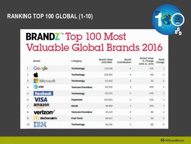 14 RANKING TOP 100 GLOBAL (1-10)