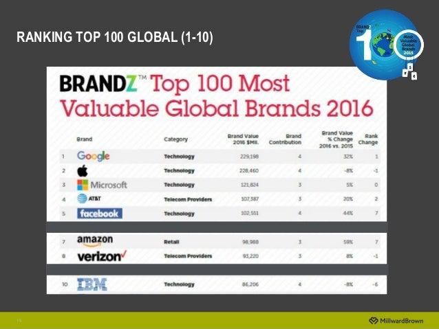 15 RANKING TOP 100 GLOBAL (1-10)