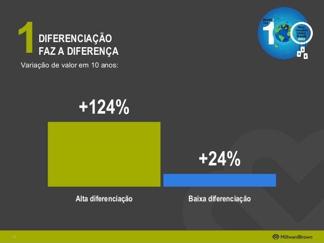 DIFERENCIAÇÃO FAZ A DIFERENÇA 16 1Variação de valor em 10 anos: +124% +24% Alta diferenciação Baixa diferenciação