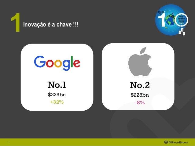 17 No.1 $229bn +32% No.2 $228bn -8% Inovação é a chave !!! 1