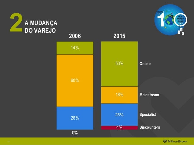 A MUDANÇA DO VAREJO 18 2 Online Specialist Mainstream Discounters 18% 25% 53% 4% 60% 26% 14% 0% 20152006