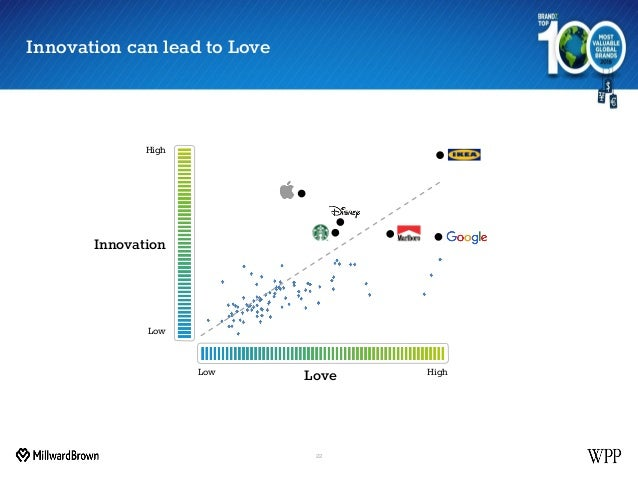 Innovation can lead to Love 22 High High Low Innovation LoveLow