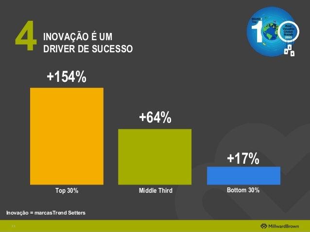 +64% +17% Inovação = marcasTrend Setters Top 30% Middle Third Bottom 30% +154% INOVAÇÃO É UM DRIVER DE SUCESSO 23 4