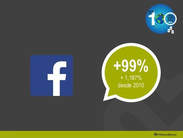 24 +99% + 1,187% desde 2010