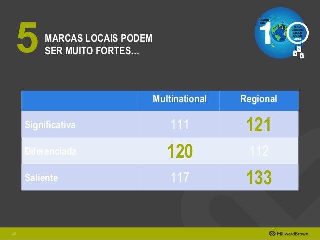 MARCAS LOCAIS PODEM SER MUITO FORTES… 25 5 Multinational Regional Significativa 111 121 Diferenciada 120 112 Saliente 117 ...