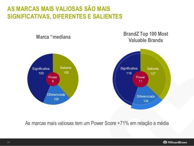AS MARCAS MAIS VALIOSAS SÃO MAIS SIGNIFICATIVAS, DIFERENTES E SALIENTES 26 As marcas mais valiosas tem um Power Score +71%...