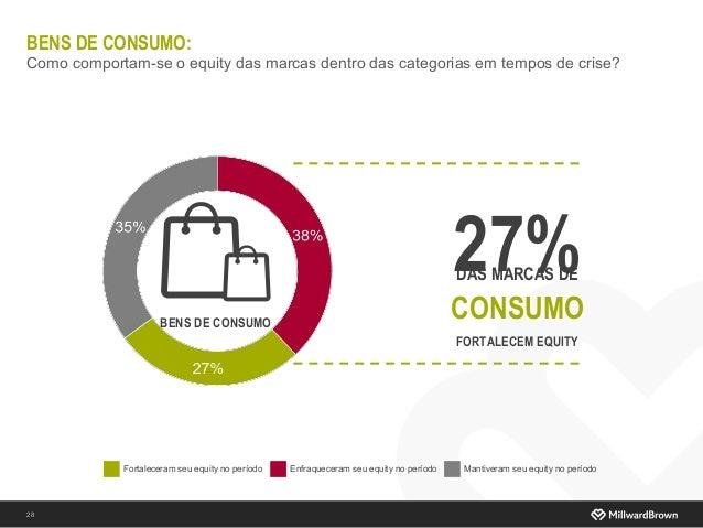 BENS DE CONSUMO: Como comportam-se o equity das marcas dentro das categorias em tempos de crise? 28 BENS DE CONSUMO Fortal...