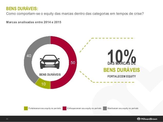 BENS DURÁVEIS: Como comportam-se o equity das marcas dentro das categorias em tempos de crise? Marcas analisadas entre 201...