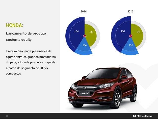 HONDA: 34 2014 134 83 134 7.2 Lançamento de produto sustenta equity Embora não tenha pretensões de figurar entre as grande...
