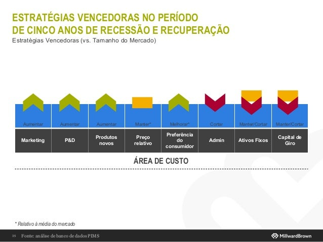 ESTRATÉGIAS VENCEDORAS NO PERÍODO DE CINCO ANOS DE RECESSÃO E RECUPERAÇÃO Estratégias Vencedoras (vs. Tamanho do Mercado) ...