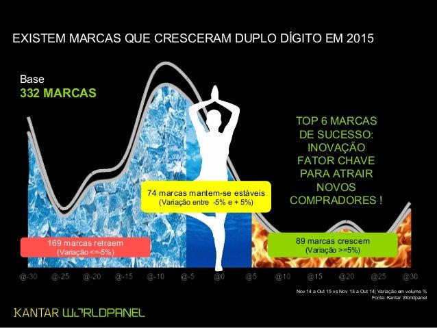 Base 332 MARCAS 169 marcas retraem (Variação <=-5%) 89 marcas crescem (Variação >=5%) 74 marcas mantem-se estáveis (Variaç...