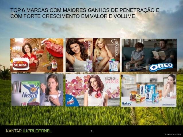 8 © Kantar Worldpanel TOP 6 MARCAS COM MAIORES GANHOS DE PENETRAÇÃO E COM FORTE CRESCIMENTO EM VALOR E VOLUME