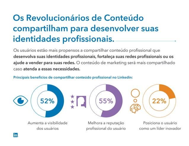 55% 22%52% Os Revolucionários de Conteúdo compartilham para desenvolver suas identidades profissionais. Os usuários estão m...