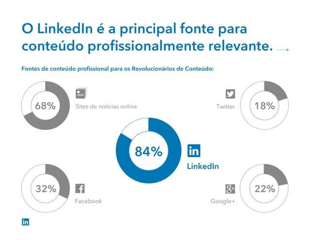 O LinkedIn é a principal fonte para conteúdo profissionalmente relevante. Fontes de conteúdo profissional para os Revolucion...