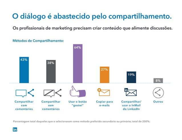 0 10 20 30 40 50 60 70 80 43% 38% 64% 27% 19% 8% O diálogo é abastecido pelo compartilhamento. Compartilhar com comentário...