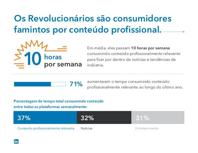 0 20 40 60 80 100 Professionally Relevant Content News Entertainment 37% Conteúdo profissionalmente relevante Notícias Entr...