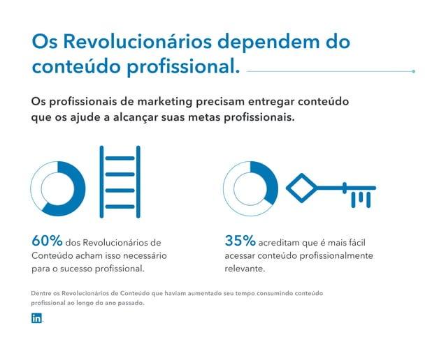 Os Revolucionários dependem do conteúdo profissional. 60% dos Revolucionários de Conteúdo acham isso necessário para o suce...