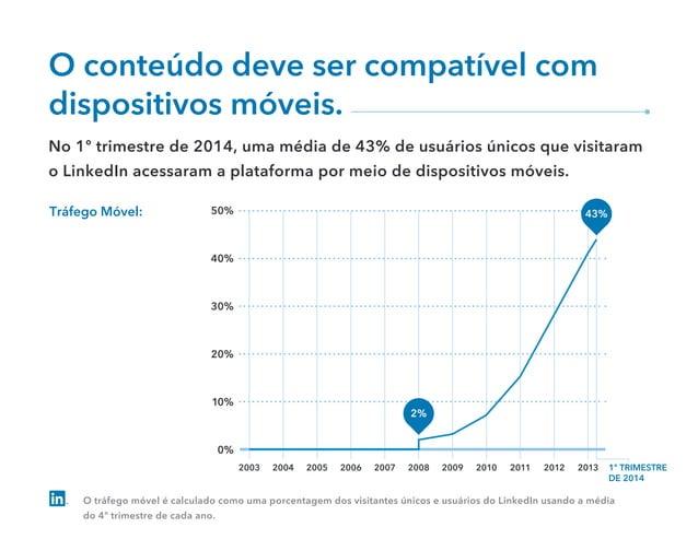 O conteúdo deve ser compatível com dispositivos móveis. No 1º trimestre de 2014, uma média de 43% de usuários únicos que v...