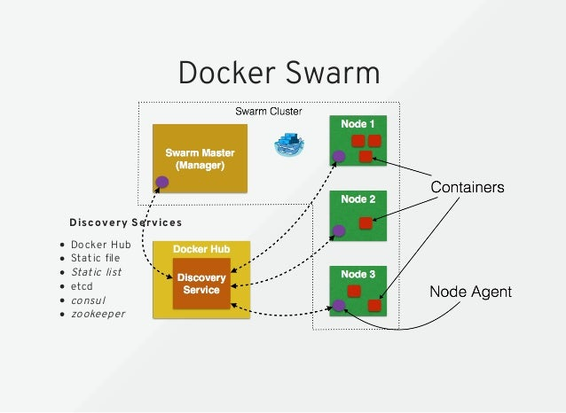 Docker for java developers for Docker run consul